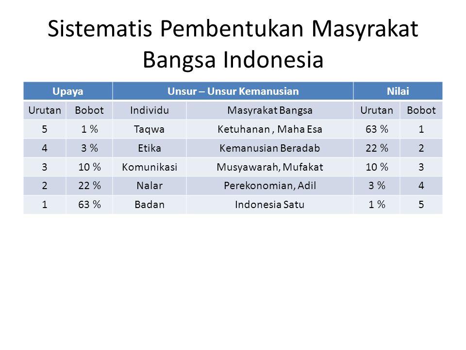 Sistematis Pembentukan Masyrakat Bangsa Indonesia UpayaUnsur – Unsur KemanusianNilai UrutanBobotIndividuMasyrakat BangsaUrutanBobot 51 %TaqwaKetuhanan