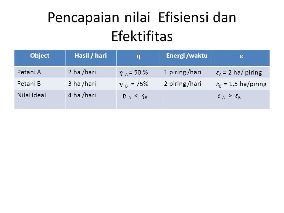 Pencapaian nilai Efisiensi dan Efektifitas ObjectHasil / hari  Energi /waktu  Petani A2 ha /hari  A = 50 % 1 piring /hari  A = 2 ha/ piring Petani