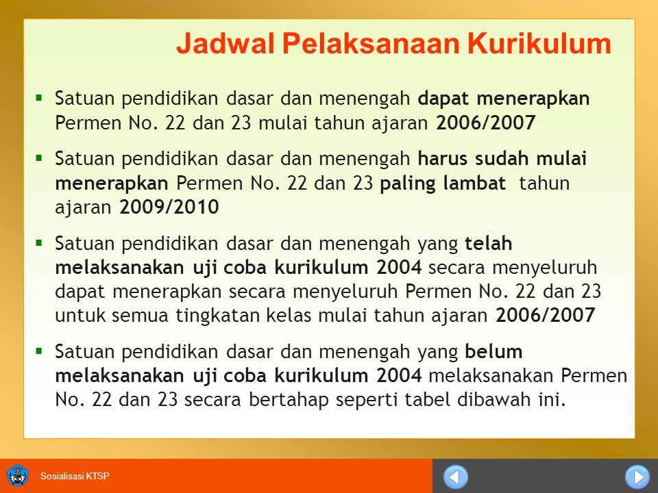 Sosialisasi KTSP  Satuan pendidikan dasar dan menengah dapat menerapkan Permen No. 22 dan 23 mulai tahun ajaran 2006/2007  Satuan pendidikan dasar d