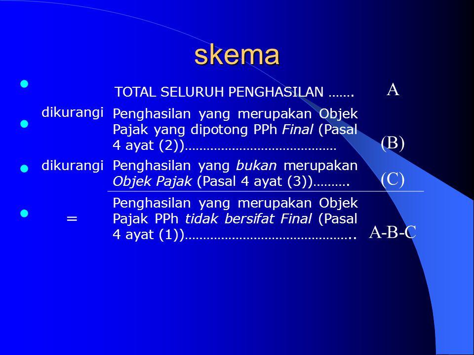 skema TOTAL SELURUH PENGHASILAN ……. A dikurangi Penghasilan yang merupakan Objek Pajak yang dipotong PPh Final (Pasal 4 ayat (2))…………………………………… (B) di