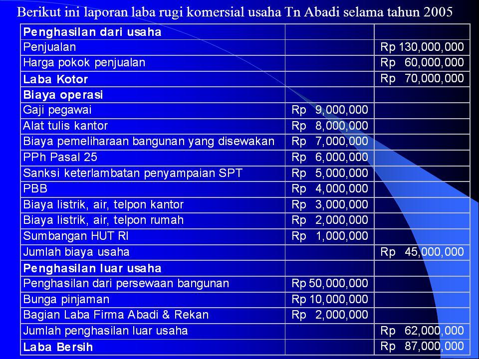 Berikut ini laporan laba rugi komersial usaha Tn Abadi selama tahun 2005