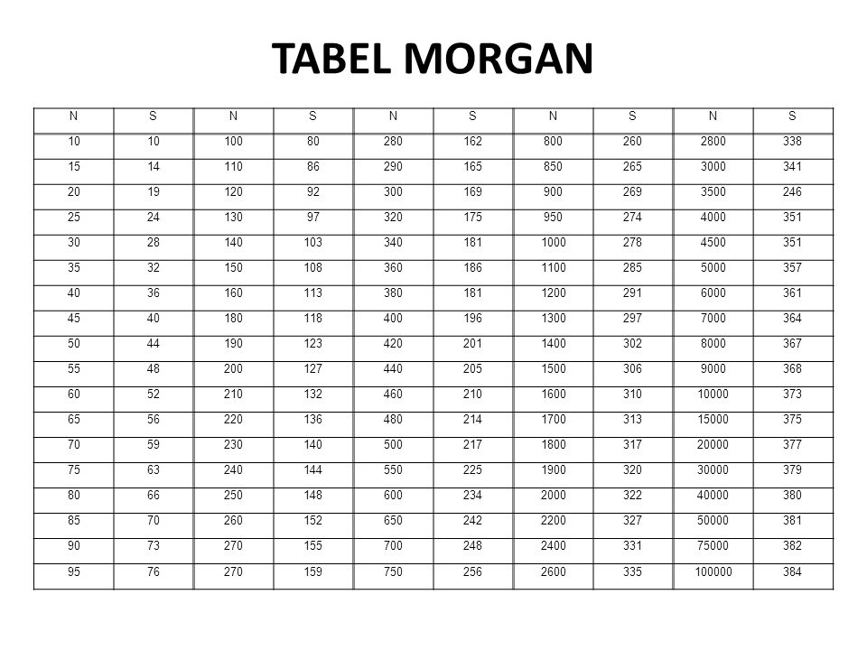 TABEL MORGAN NSNSNSNSNS 10 100802801628002602800338 1514110862901658502653000341 2019120923001699002693500246 2524130973201759502744000351 302814010334018110002784500351 353215010836018611002855000357 403616011338018112002916000361 454018011840019613002977000364 504419012342020114003028000367 554820012744020515003069000368 6052210132460210160031010000373 6556220136480214170031315000375 7059230140500217180031720000377 7563240144550225190032030000379 8066250148600234200032240000380 8570260152650242220032750000381 9073270155700248240033175000382 95762701597502562600335100000384