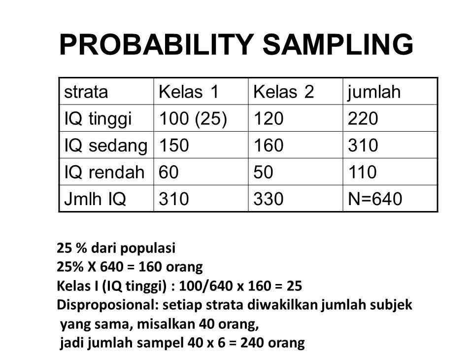 PROBABILITY SAMPLING strataKelas 1Kelas 2jumlah IQ tinggi100 (25)120220 IQ sedang150160310 IQ rendah6050110 Jmlh IQ310330N=640 25 % dari populasi 25%