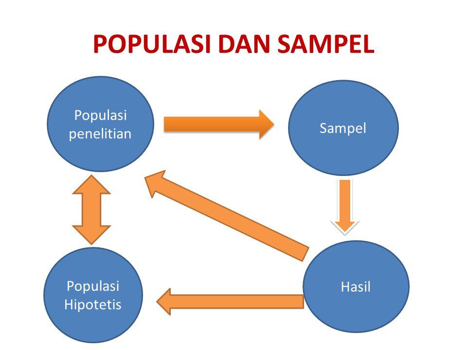 Populasi penelitian Populasi Hipotetis Sampel Hasil