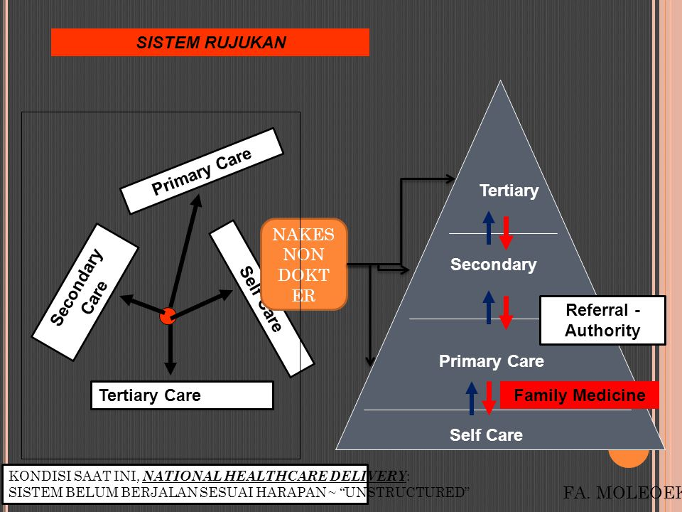 Self Care Primary Care Secondary Tertiary Tertiary Care Secondary Care Primary Care Self Care SISTEM RUJUKAN Referral - Authority Family Medicine FA.