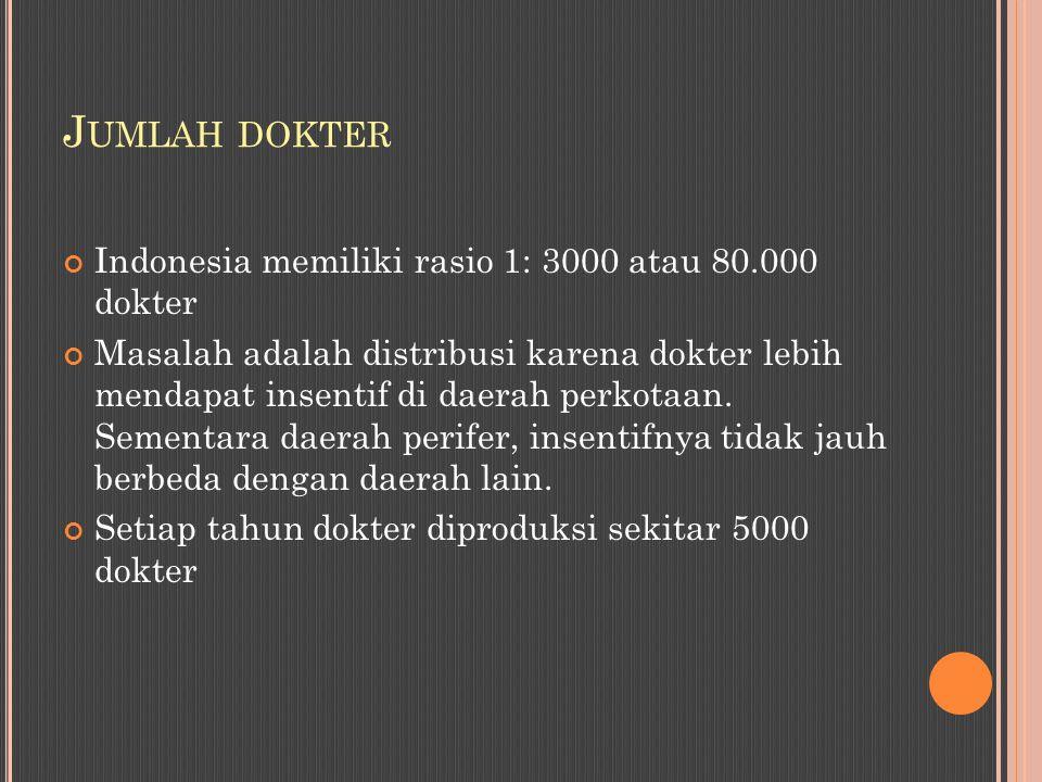 J UMLAH DOKTER Indonesia memiliki rasio 1: 3000 atau 80.000 dokter Masalah adalah distribusi karena dokter lebih mendapat insentif di daerah perkotaan