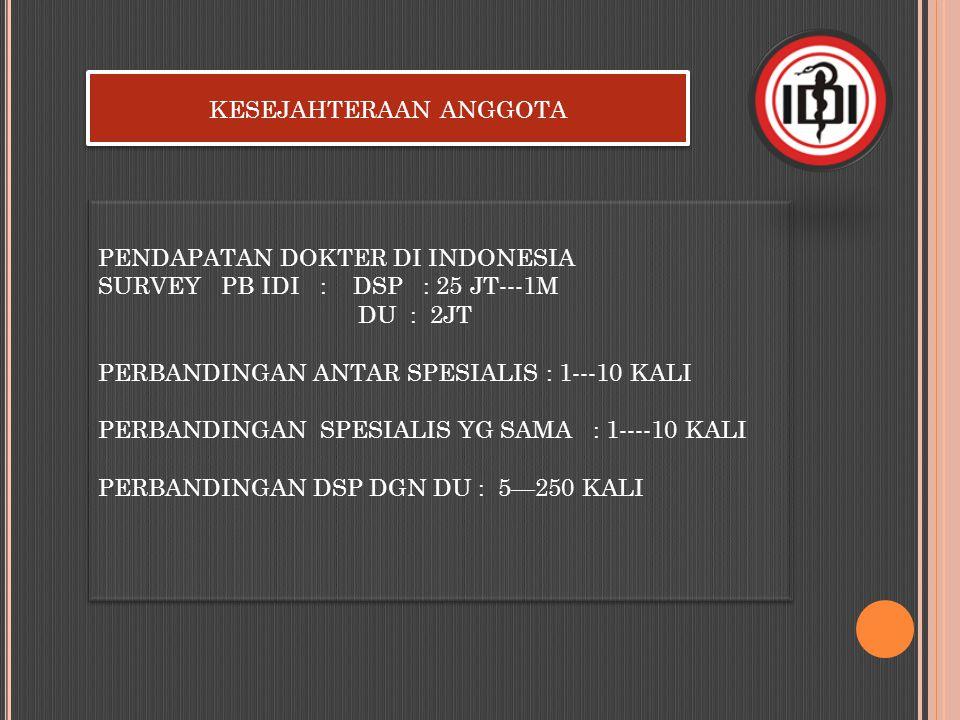 KESEJAHTERAAN ANGGOTA PENDAPATAN DOKTER DI INDONESIA SURVEY PB IDI : DSP : 25 JT---1M DU : 2JT PERBANDINGAN ANTAR SPESIALIS : 1---10 KALI PERBANDINGAN