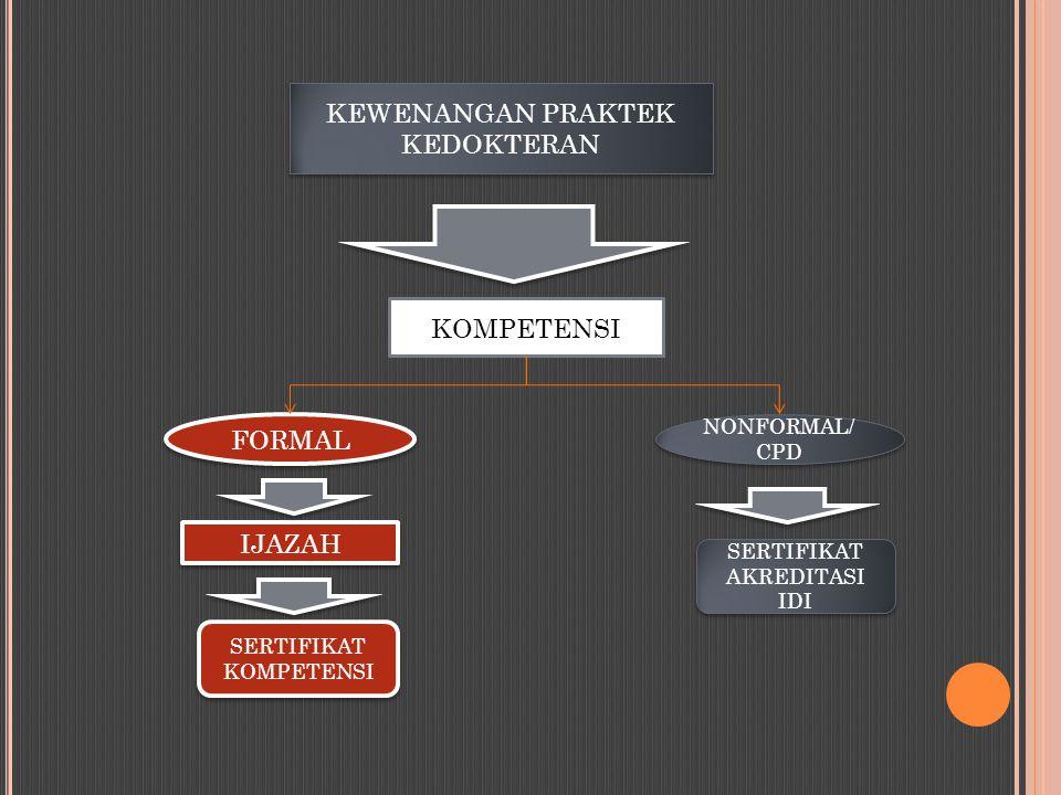 KEWENANGAN PRAKTEK KEDOKTERAN KOMPETENSI SERTIFIKAT KOMPETENSI SERTIFIKAT AKREDITASI IDI FORMAL NONFORMAL/ CPD IJAZAH