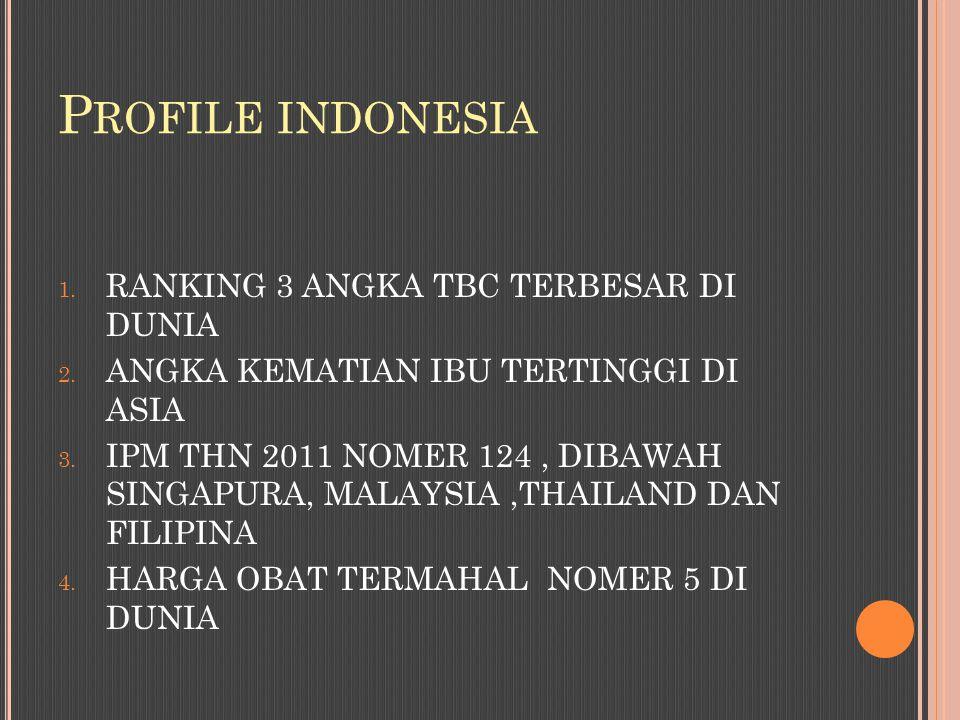 P ROFILE INDONESIA 1. RANKING 3 ANGKA TBC TERBESAR DI DUNIA 2. ANGKA KEMATIAN IBU TERTINGGI DI ASIA 3. IPM THN 2011 NOMER 124, DIBAWAH SINGAPURA, MALA