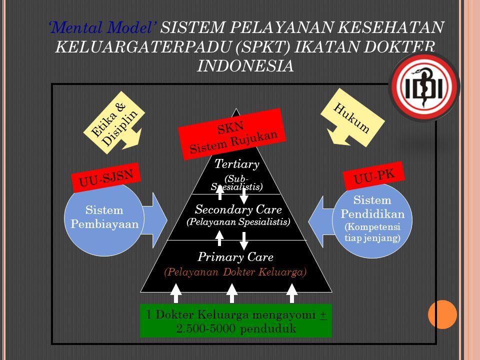 'Mental Model' SISTEM PELAYANAN KESEHATAN KELUARGATERPADU (SPKT) IKATAN DOKTER INDONESIA Secondary Care (Pelayanan Spesialistis) Primary Care (Pelayan