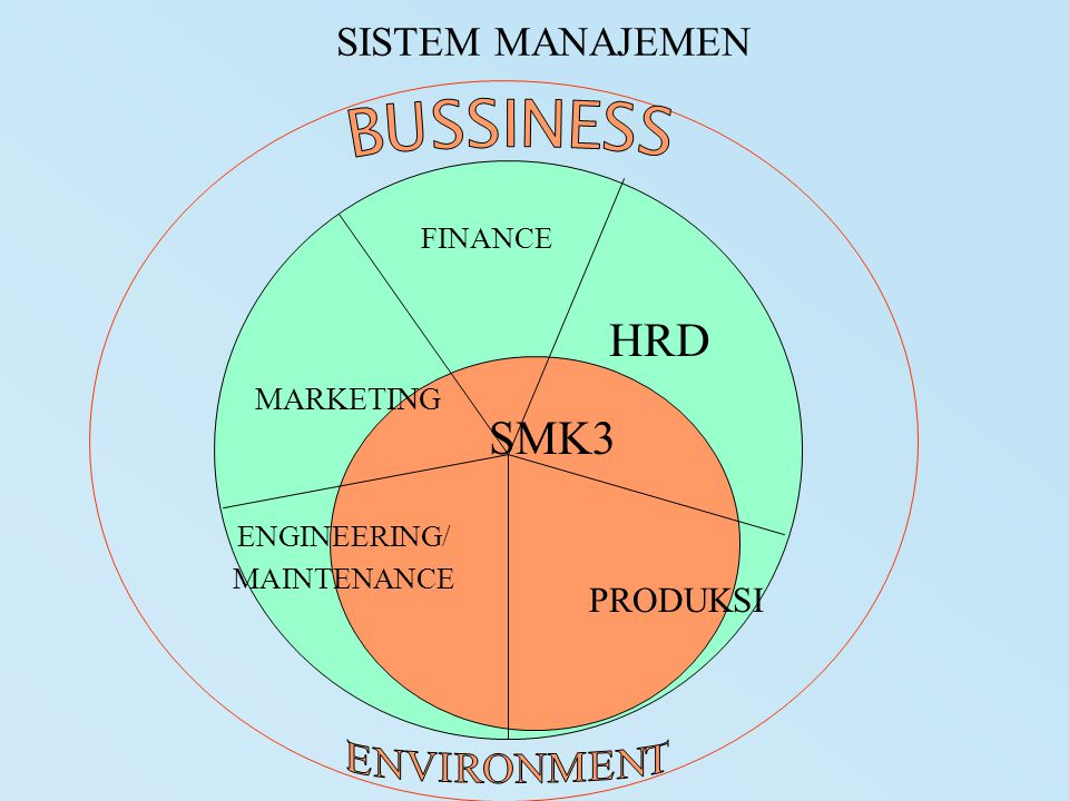 SISTEM MANAJEMEN FINANCE PRODUKSI SMK3 ENGINEERING/ MAINTENANCE HRD MARKETING