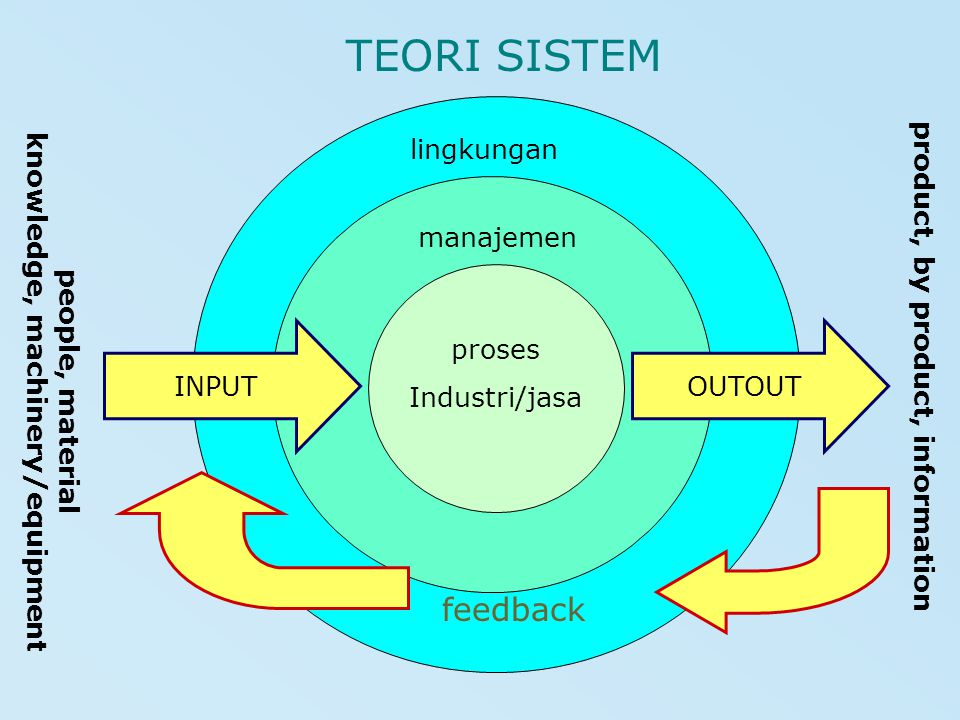 TEORI SISTEM manajemen lingkungan INPUTOUTOUT feedback product, by product, information people, material knowledge, machinery/equipment proses Industr