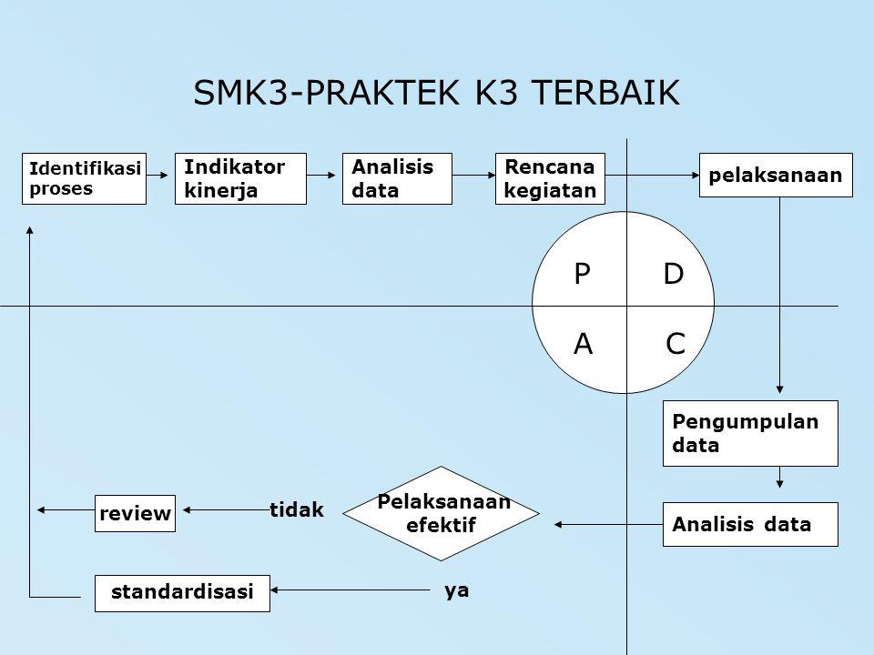 PENERAPAN SMK3 PERHATIKAN: 1.TANGGUNG JAWAB MANAJEMEN TERHADAP K3 2.