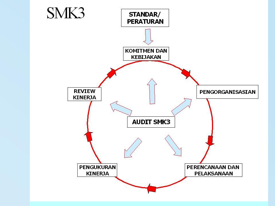 PRINSIP 3 SMK3 PENERAPAN JAMINAN KEMAMPUAN - SDM, SUMBERDAYA, DANA -INTEGRASI SMK3 DAN SM PERUSAHAAN -TANGGUNG JAWAB DAN TANGGUNG GUGAT -KONSULTASI, MOTIVASI DAN KESADARAN -PELATIHAN DAN KOMPETENSI KEGIATAN PENDUKUNG - KOMUNIKASI; PELAPORAN; PENDOKUMENTASIAN -PENGENDALIAN DOKUMEN -PENCATATAN DAN MANAJEMEN INFORMASI IDENTIFIKASI BAHAYA/ PENILAIAN DAN PENGENDALIAN RISIKO - PERANCANGAN DAN REKAYASA; ADMINISTRATIF; -KONTRAK; PEMBELIAN -PROSEDUR KEADAAN DARURAT; INSIDEN -PEMULIHAN KEADAAN DARURAT