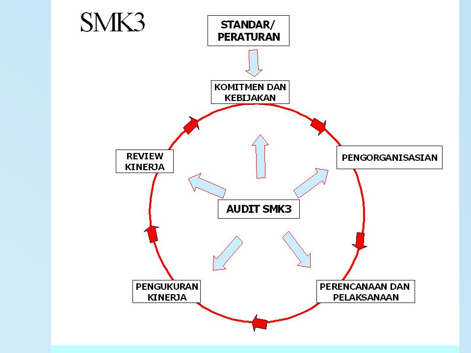 PENERAPAN SMK3 KEBIJAKAN K3 - PERNYATAAN UMUM YANG DITANDATANGANI OLEH PIMPINAN PUCAK YANG MENYATAKAN KOMITMENNYA TERHADAP K3.