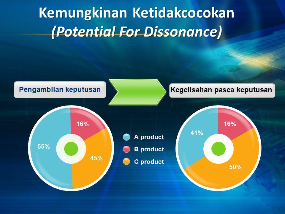 Kemungkinan Ketidakcocokan (Potential For Dissonance) Pengambilan keputusan Kegelisahan pasca keputusan 55% 16% 45% 41% 16% 50% A product B product C product