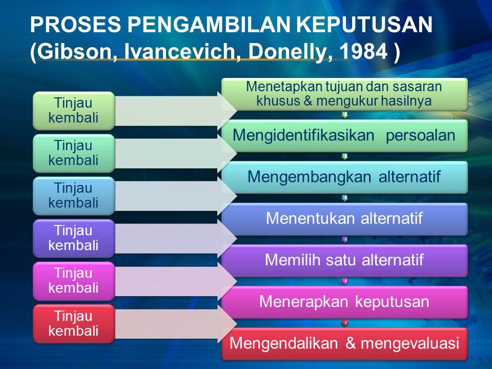 PROSES PENGAMBILAN KEPUTUSAN (Gibson, Ivancevich, Donelly, 1984 ) Menetapkan tujuan dan sasaran khusus & mengukur hasilnya Mengidentifikasikan persoalanMengembangkan alternatifMenentukan alternatifMemilih satu alternatifMenerapkan keputusanMengendalikan & mengevaluasi Tinjau kembali