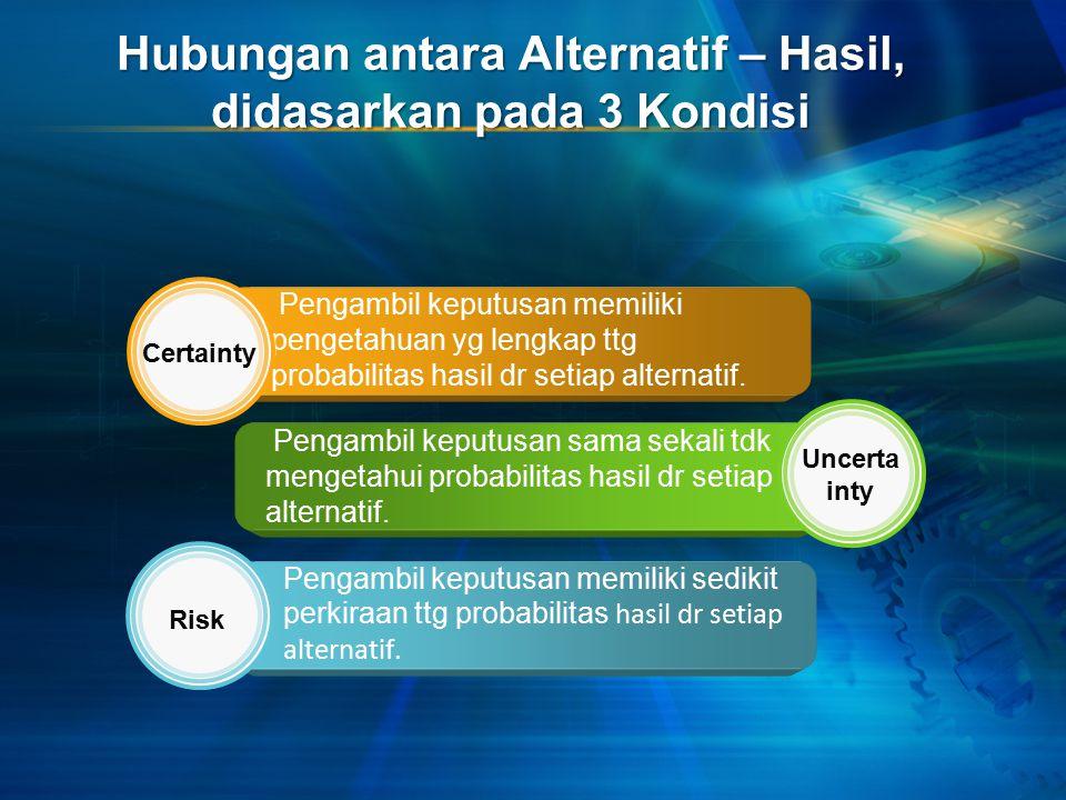 Hubungan antara Alternatif – Hasil, didasarkan pada 3 Kondisi Pengambil keputusan memiliki pengetahuan yg lengkap ttg probabilitas hasil dr setiap alternatif.