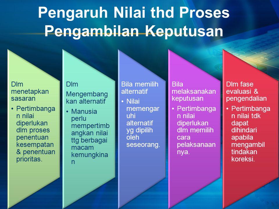 Pengaruh Nilai thd Proses Pengambilan Keputusan Dlm menetapkan sasaran Pertimbang an nilai diperlukan dlm proses penentuan kesempata n & penentuan prioritas.