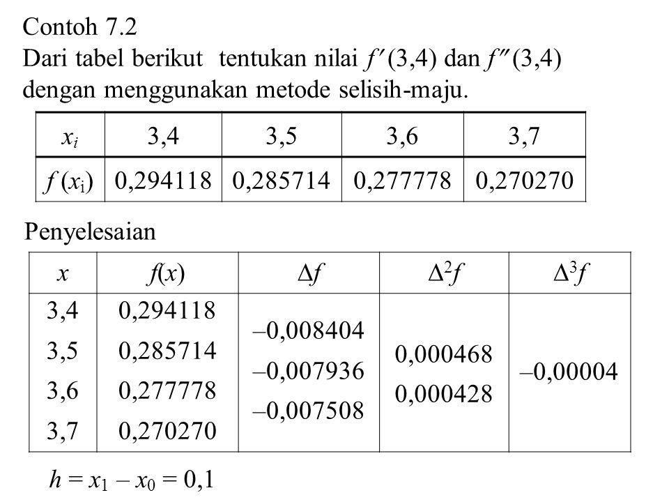 Contoh 7.2 Dari tabel berikut tentukan nilai f (3,4) dan f  (3,4) dengan menggunakan metode selisih-maju.