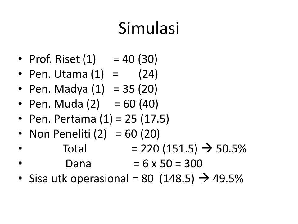 Simulasi Prof. Riset (1) = 40 (30) Pen. Utama (1) = (24) Pen. Madya (1) = 35 (20) Pen. Muda (2) = 60 (40) Pen. Pertama (1) = 25 (17.5) Non Peneliti (2