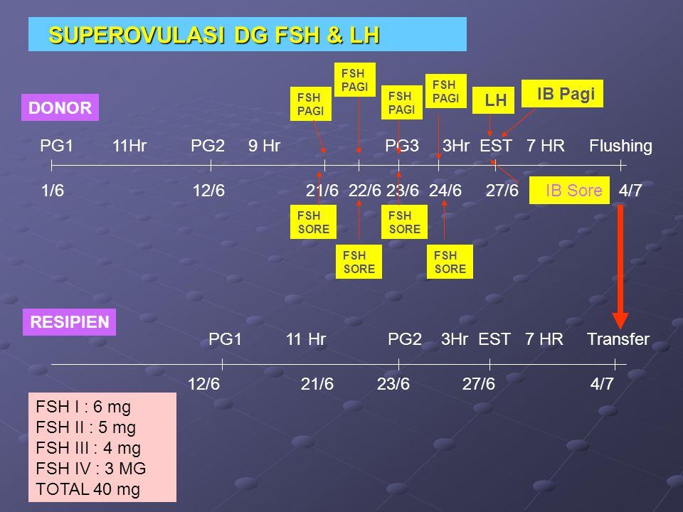 DONOR RESIPIEN PG1 11Hr PG2 9 Hr PG3 3Hr EST 7 HR Flushing FSH PAGI PG1 11 Hr PG2 3Hr EST 7 HR Transfer LH IB Pagi IB Sore 1/6 12/6 21/6 22/6 23/6 24/6 27/6 4/7 SUPEROVULASI DG FSH & LH SUPEROVULASI DG FSH & LH FSH I : 6 mg FSH II : 5 mg FSH III : 4 mg FSH IV : 3 MG TOTAL 40 mg FSH PAGI FSH PAGI FSH PAGI 12/6 21/6 23/6 27/6 4/7 FSH SORE FSH SORE FSH SORE FSH SORE