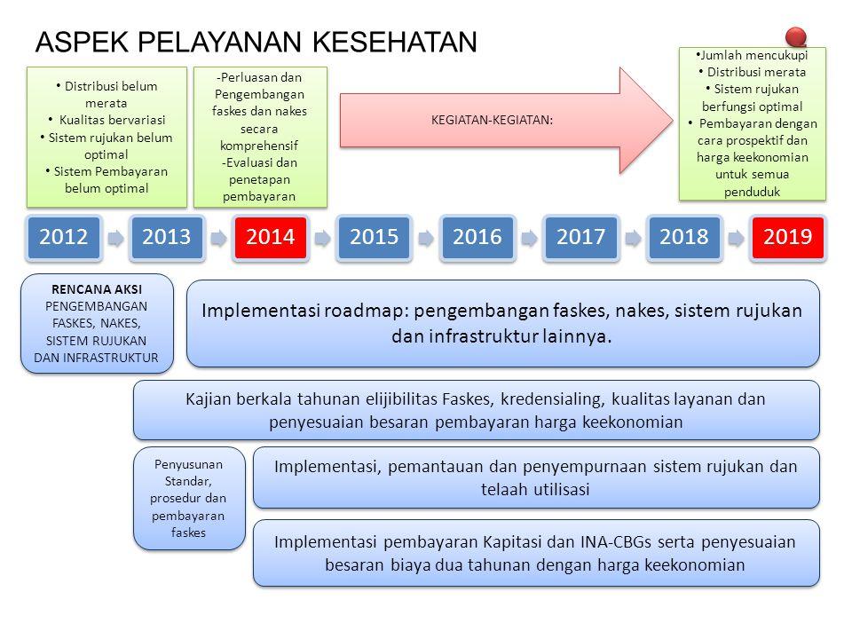 ASPEK PELAYANAN KESEHATAN 20122013201420152016201720182019 RENCANA AKSI PENGEMBANGAN FASKES, NAKES, SISTEM RUJUKAN DAN INFRASTRUKTUR Kajian berkala tahunan elijibilitas Faskes, kredensialing, kualitas layanan dan penyesuaian besaran pembayaran harga keekonomian Implementasi, pemantauan dan penyempurnaan sistem rujukan dan telaah utilisasi Distribusi belum merata Kualitas bervariasi Sistem rujukan belum optimal Sistem Pembayaran belum optimal Distribusi belum merata Kualitas bervariasi Sistem rujukan belum optimal Sistem Pembayaran belum optimal -Perluasan dan Pengembangan faskes dan nakes secara komprehensif -Evaluasi dan penetapan pembayaran -Perluasan dan Pengembangan faskes dan nakes secara komprehensif -Evaluasi dan penetapan pembayaran Jumlah mencukupi Distribusi merata Sistem rujukan berfungsi optimal Pembayaran dengan cara prospektif dan harga keekonomian untuk semua penduduk Jumlah mencukupi Distribusi merata Sistem rujukan berfungsi optimal Pembayaran dengan cara prospektif dan harga keekonomian untuk semua penduduk KEGIATAN-KEGIATAN: Implementasi roadmap: pengembangan faskes, nakes, sistem rujukan dan infrastruktur lainnya.