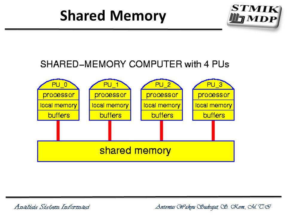 Analisis Sistem Informasi Antonius Wahyu Sudrajat, S. Kom., M.T.I Shared Memory