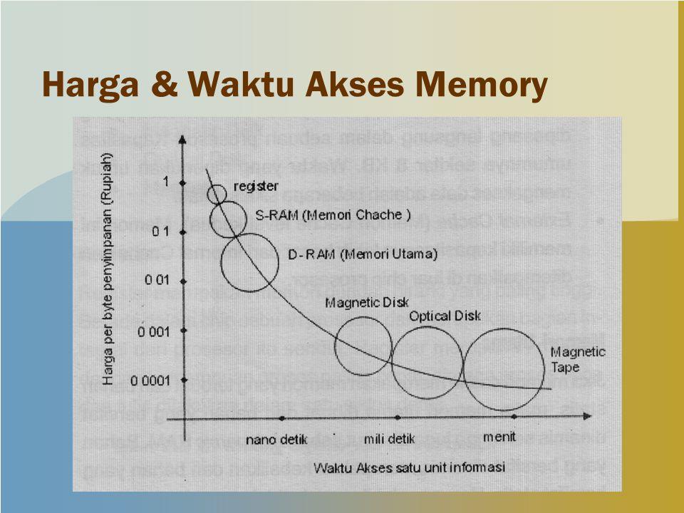 Harga & Waktu Akses Memory