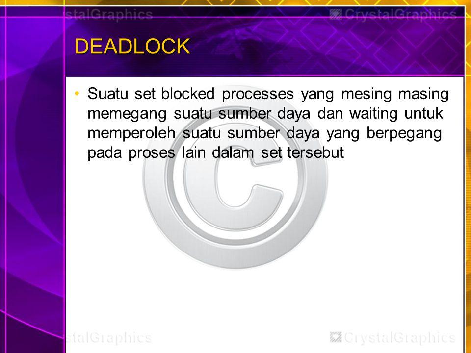 DEADLOCK Suatu set blocked processes yang mesing masing memegang suatu sumber daya dan waiting untuk memperoleh suatu sumber daya yang berpegang pada proses lain dalam set tersebut