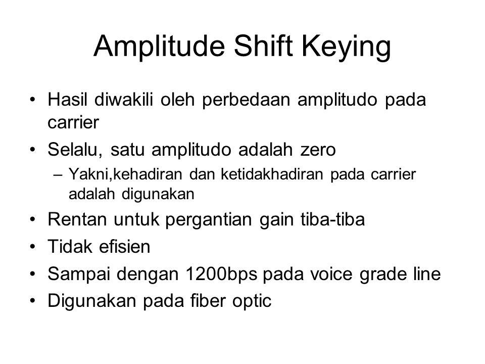Amplitude Shift Keying Hasil diwakili oleh perbedaan amplitudo pada carrier Selalu, satu amplitudo adalah zero –Yakni,kehadiran dan ketidakhadiran pad