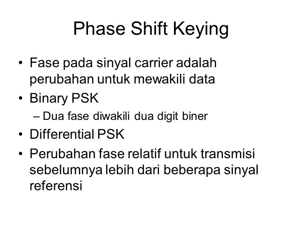 Phase Shift Keying Fase pada sinyal carrier adalah perubahan untuk mewakili data Binary PSK –Dua fase diwakili dua digit biner Differential PSK Peruba