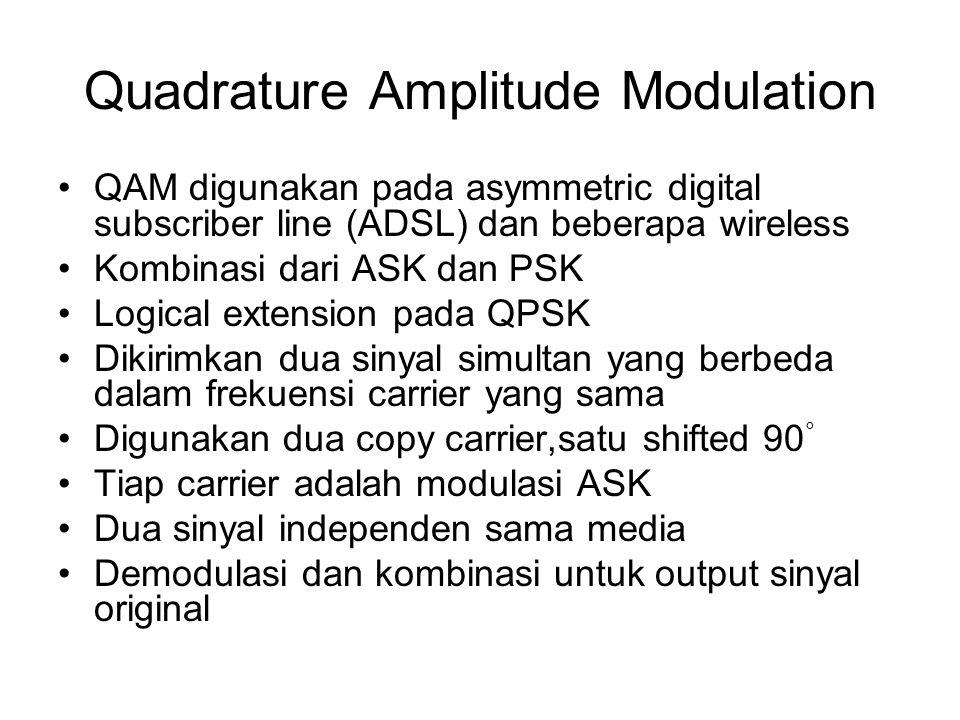 Quadrature Amplitude Modulation QAM digunakan pada asymmetric digital subscriber line (ADSL) dan beberapa wireless Kombinasi dari ASK dan PSK Logical