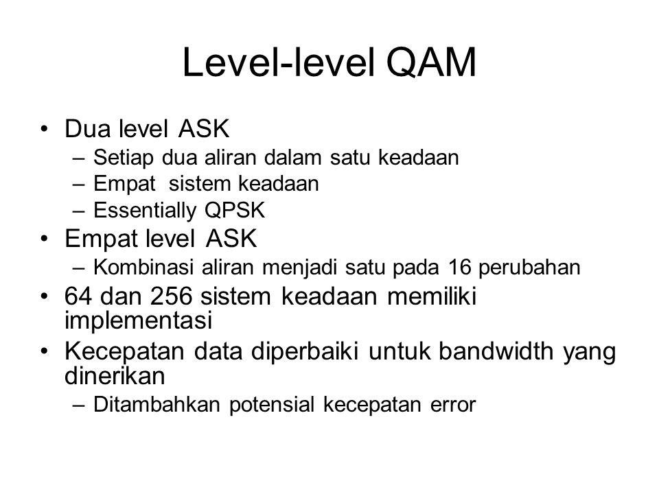 Level-level QAM Dua level ASK –Setiap dua aliran dalam satu keadaan –Empat sistem keadaan –Essentially QPSK Empat level ASK –Kombinasi aliran menjadi