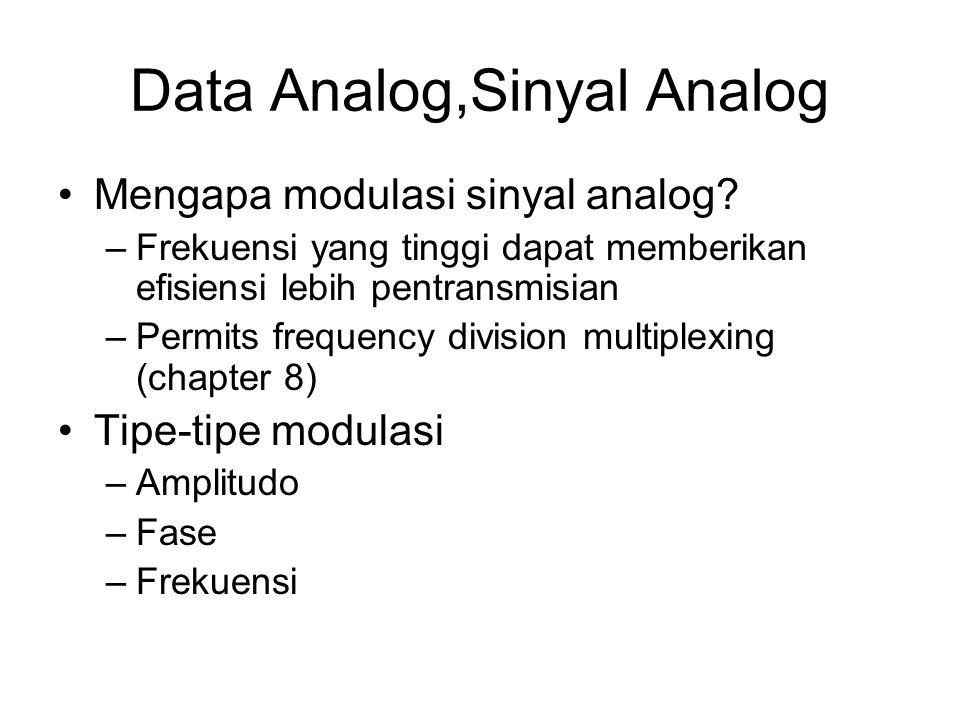 Data Analog,Sinyal Analog Mengapa modulasi sinyal analog? –Frekuensi yang tinggi dapat memberikan efisiensi lebih pentransmisian –Permits frequency di