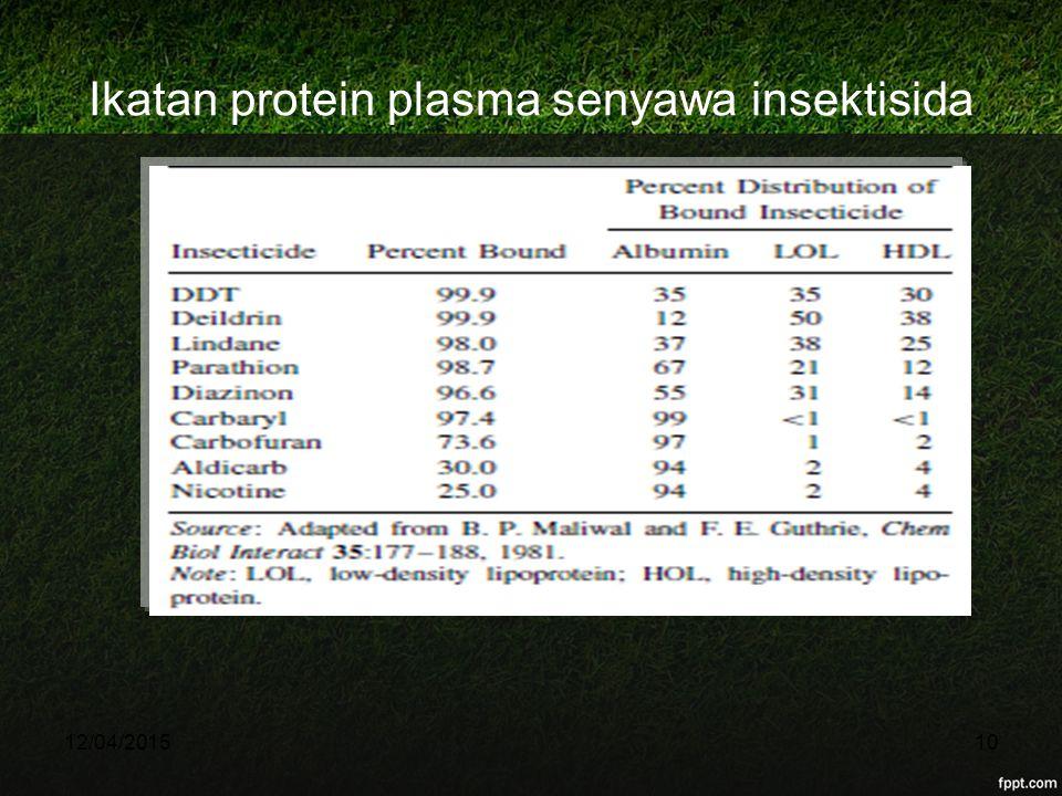 Ikatan protein plasma senyawa insektisida 12/04/201510