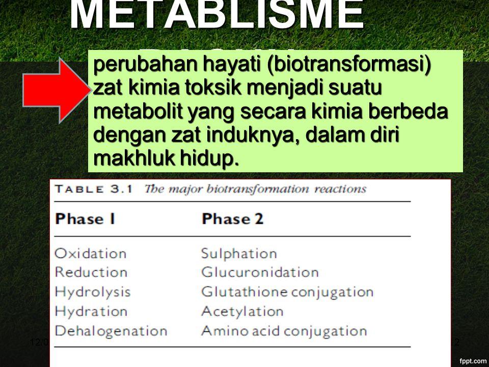12/04/201512 METABLISME RACUN perubahan hayati (biotransformasi) zat kimia toksik menjadi suatu metabolit yang secara kimia berbeda dengan zat indukny