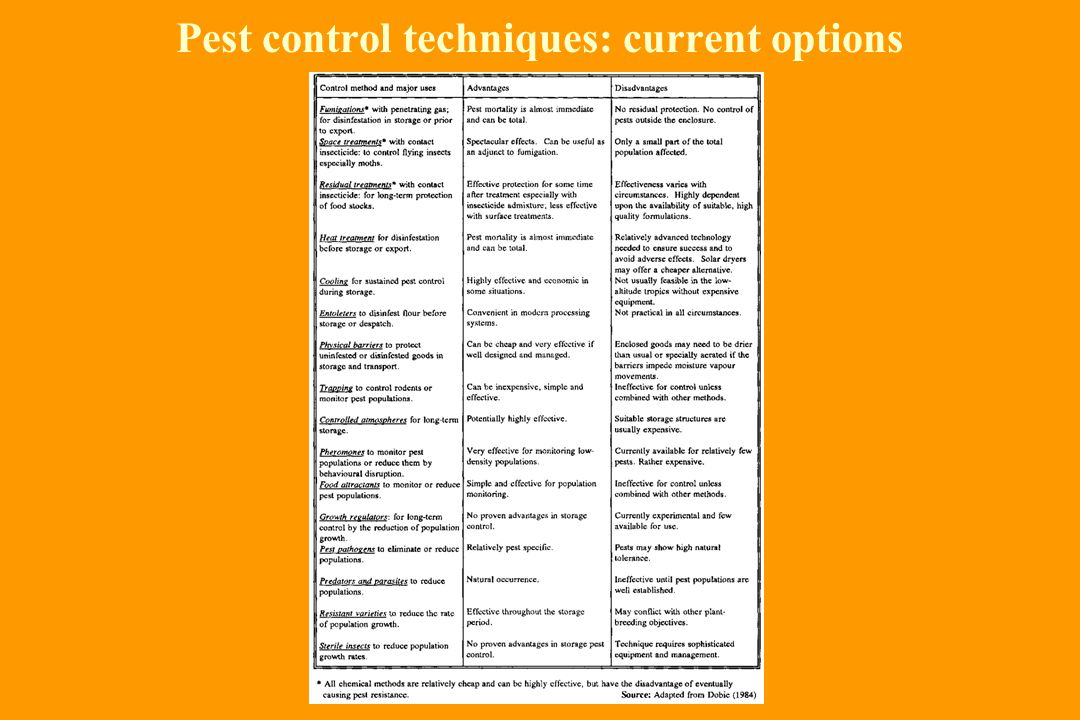 Pest control techniques: current options