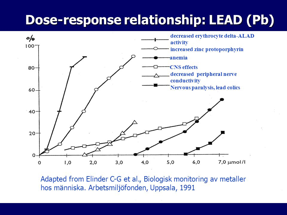 Dose-response relationship: LEAD (Pb) decreased erythrocyte delta-ALAD activity increased zinc protoporphyrin anemia CNS effects decreased peripheral