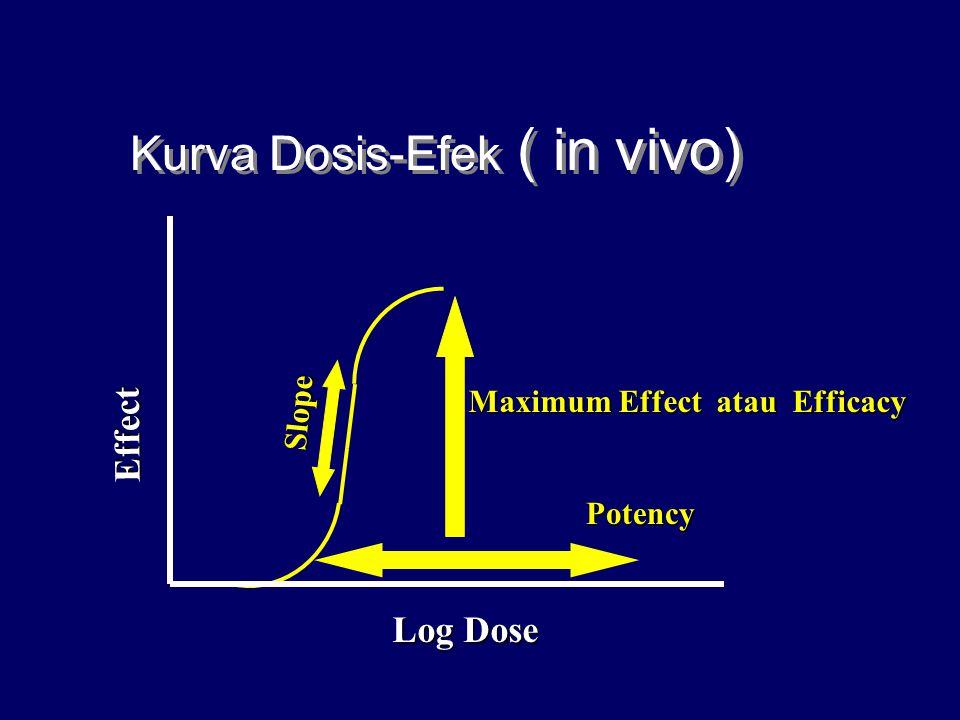 Kurva Dosis-Efek ( in vivo) Maximum Effect atau Efficacy Slope Potency Log Dose Effect