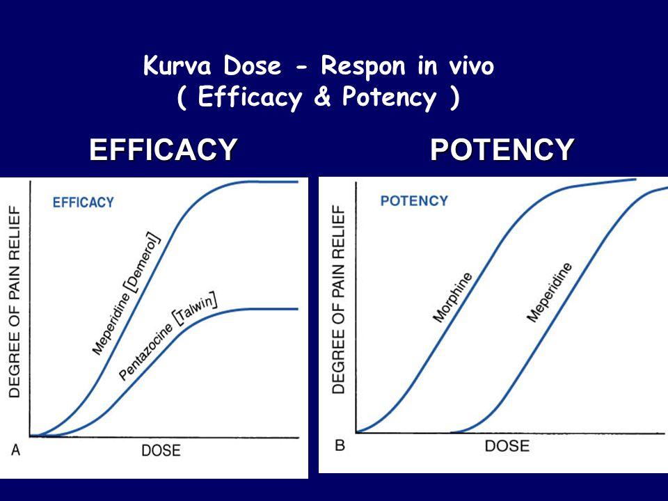 Kurva Dose - Respon in vivo ( Efficacy & Potency )EFFICACYPOTENCY