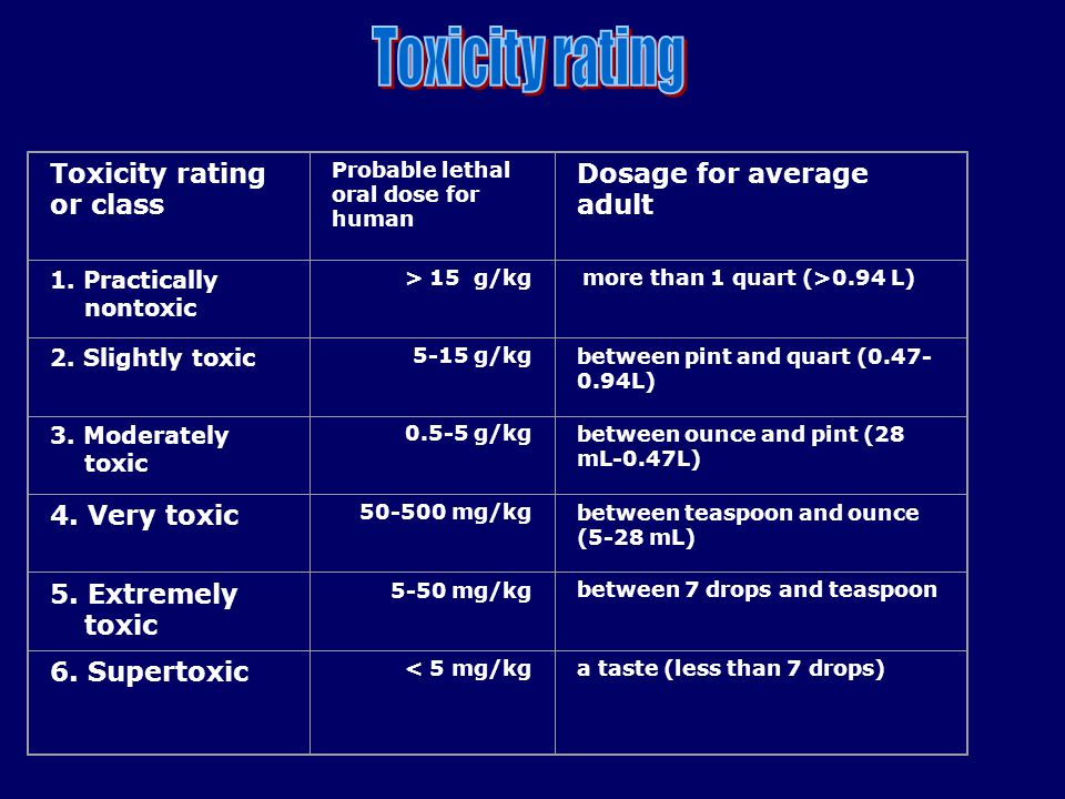 Toxicity rating or class Probable lethal oral dose for human Dosage for average adult 1. Practically nontoxic > 15 g/kg more than 1 quart (>0.94 L) 2.