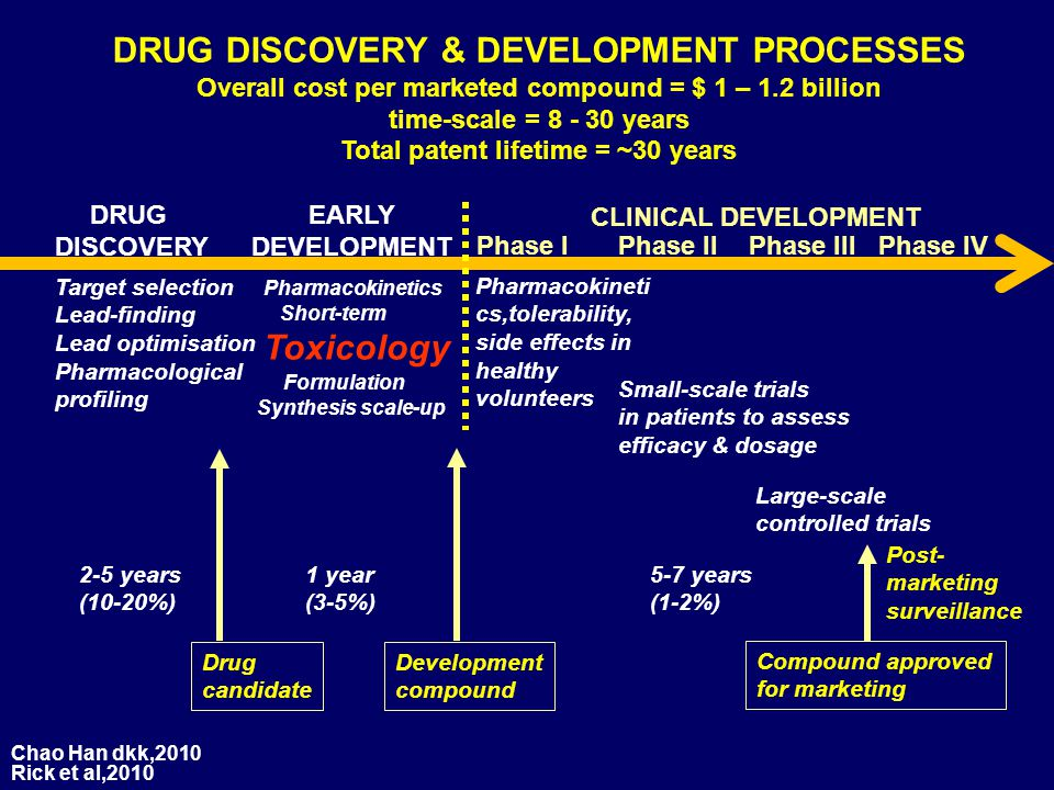 DRUG DISCOVERY & DEVELOPMENT PROCESSES Overall cost per marketed compound = $ 1 – 1.2 billion time-scale = 8 - 30 years Total patent lifetime = ~30 ye
