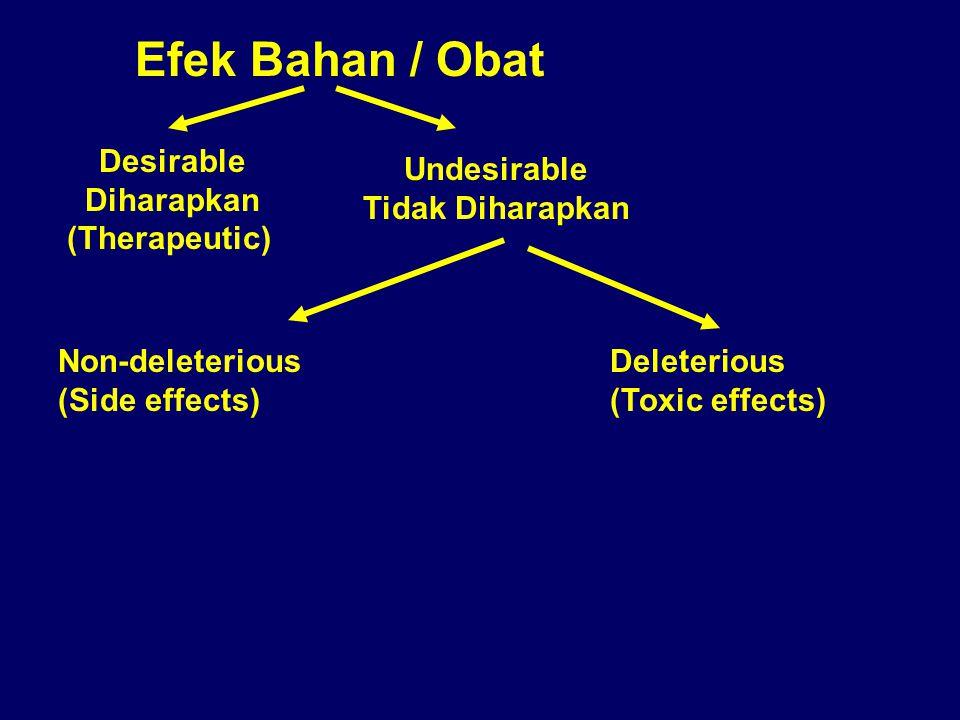 Desirable Diharapkan (Therapeutic) Undesirable Tidak Diharapkan Non-deleterious (Side effects) Deleterious (Toxic effects) Efek Bahan / Obat