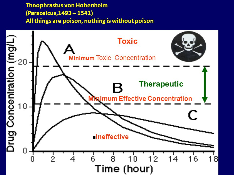 Minimum Toxic Concentration Therapeutic Ineffective Minimum Effective Concentration Theophrastus von Hohenheim (Paracelcus,1493 – 1541) All things are