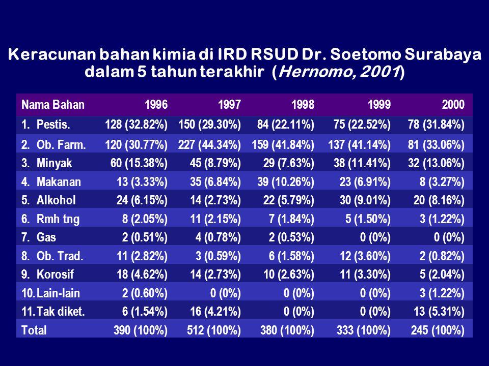 Keracunan bahan kimia di IRD RSUD Dr. Soetomo Surabaya dalam 5 tahun terakhir (Hernomo, 2001) Nama Bahan19961997199819992000 1.Pestis.128 (32.82%)150