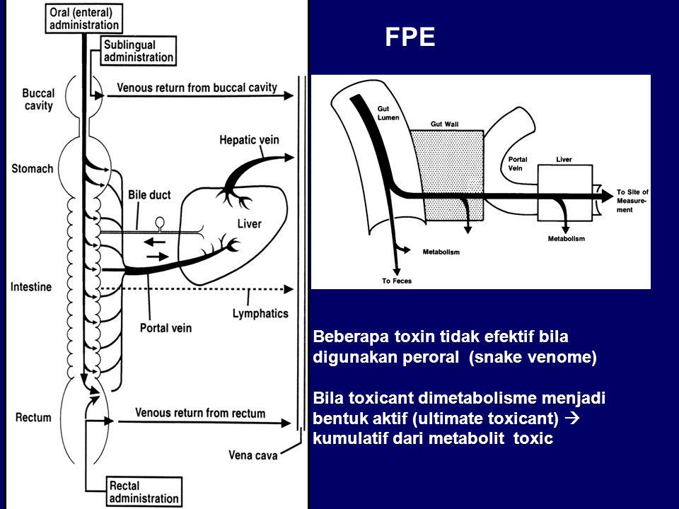 FPE Beberapa toxin tidak efektif bila digunakan peroral (snake venome) Bila toxicant dimetabolisme menjadi bentuk aktif (ultimate toxicant)  kumulatif dari metabolit toxic