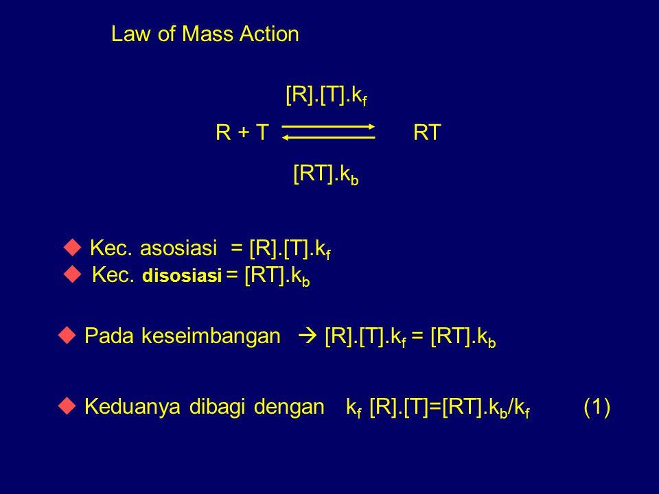 Law of Mass Action R + TRT [R].[T].k f [RT].k b u Kec. asosiasi = [R].[T].k f u Kec. disosiasi = [RT].k b u Pada keseimbangan  [R].[T].k f = [RT].k b
