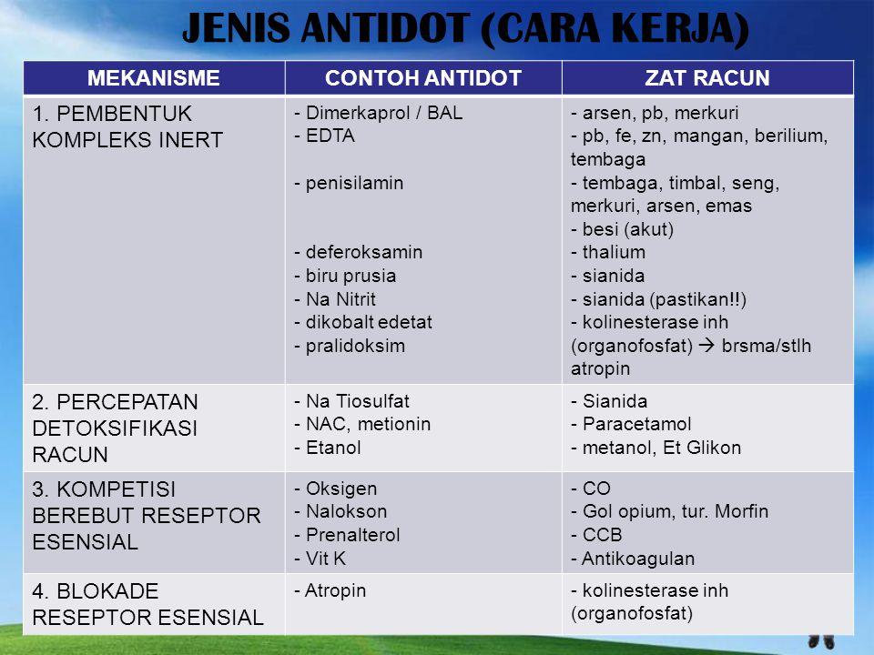 JENIS ANTIDOT (CARA KERJA) MEKANISMECONTOH ANTIDOTZAT RACUN 1.