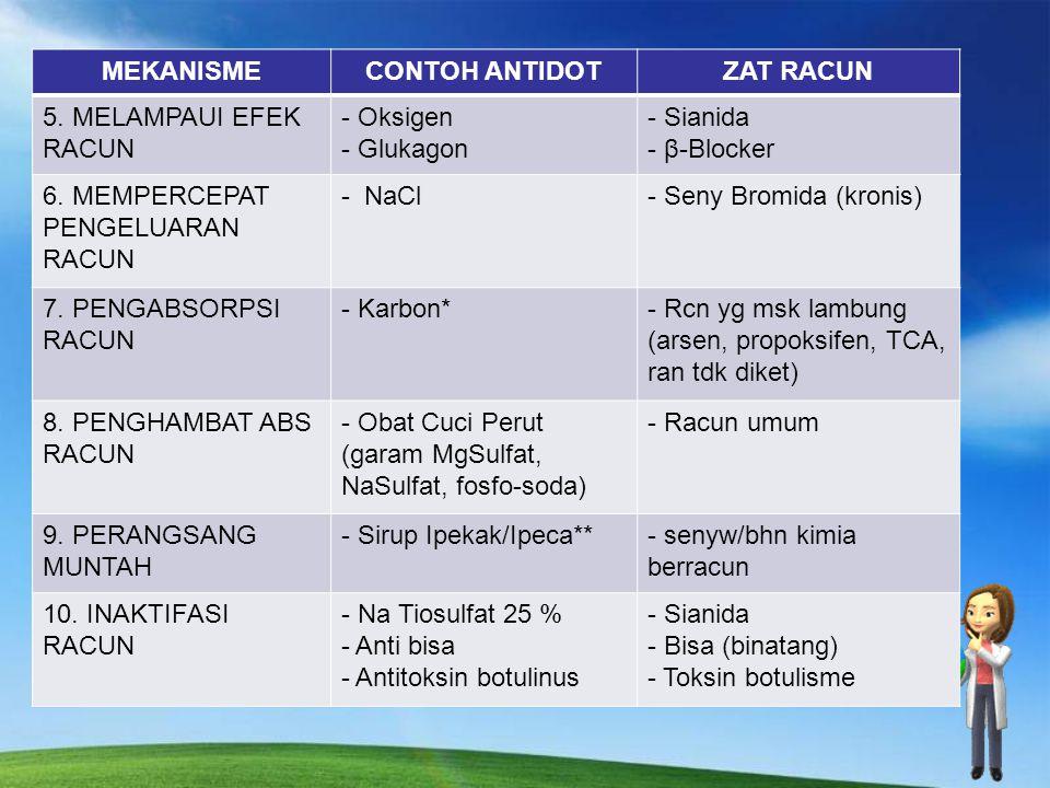 JENIS ANTIDOT (CARA KERJA) MEKANISMECONTOH ANTIDOTZAT RACUN 1. PEMBENTUK KOMPLEKS INERT - Dimerkaprol / BAL - EDTA - penisilamin - deferoksamin - biru